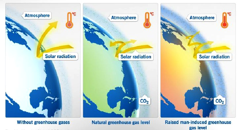 Greenhouse gases insulated the earth making it hotter